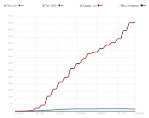 Статистика использования OpenCart по данным BuiltWith