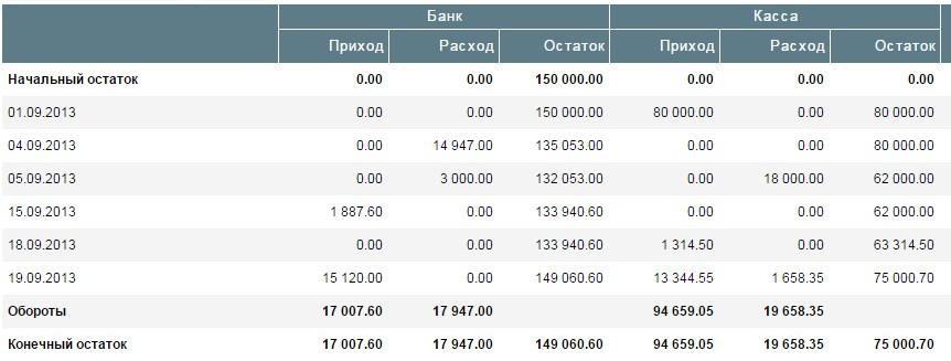 Подробный отчет по денежным средствам